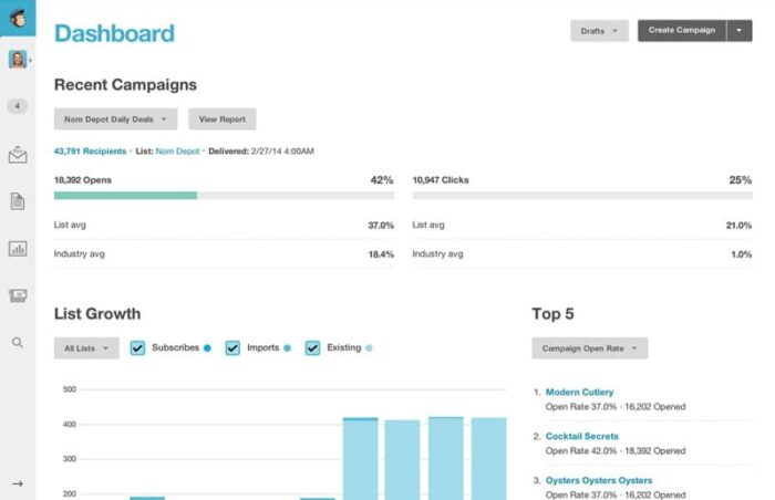 E-mail marketing met MailChimp Dashboard