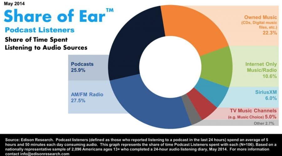 De podcast luistertijden in de Verenigde Staten