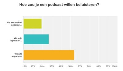 podcast-vpodcast onderzoek - vraag 3: hoe luisterenraag-3