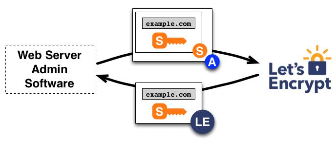 Hoe werkt een beveiligde verbinding met SSL/TLS certificaat?